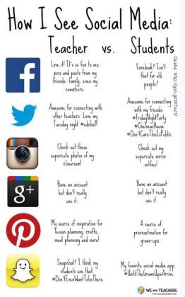 How I seee Social Media